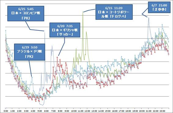 W杯日本戦、AKB総選挙実施日の国内総ツイート数比較(発表資料より)